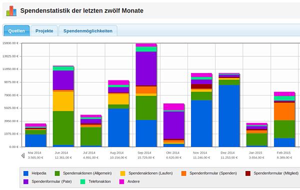 FundraisingBox_Spendenstatistik_Quellen_verbessert