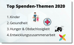 Top Spendenthemen_FundraisingBox