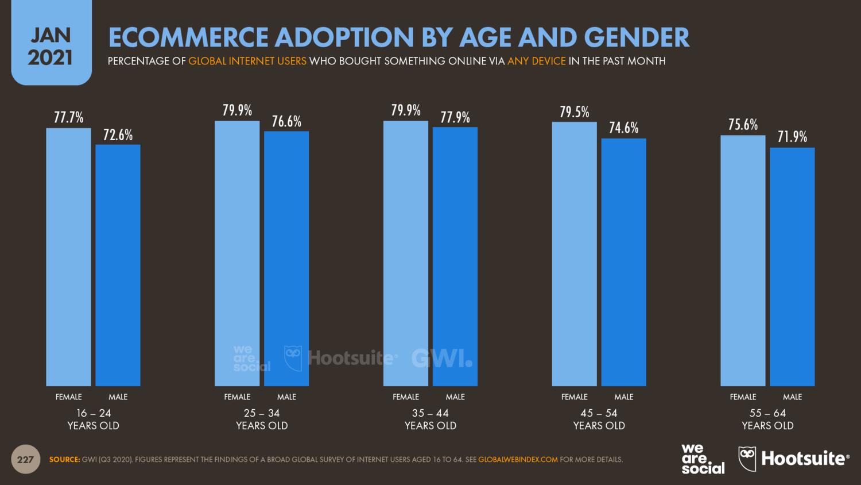 Statistik über Alter und Geschlecht der User, die online einkaufen