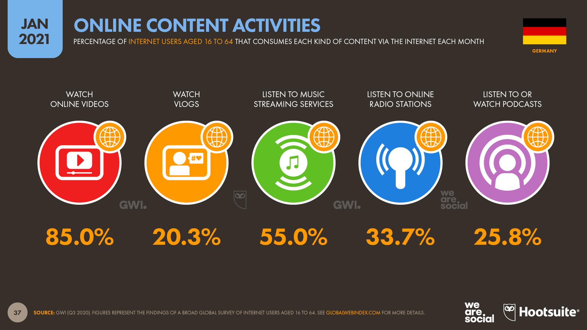 Statistik, die anzeigt, mit welchem Content User am häufigsten interagieren