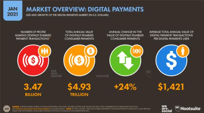 Statistik über die Nutzung von E-Payments