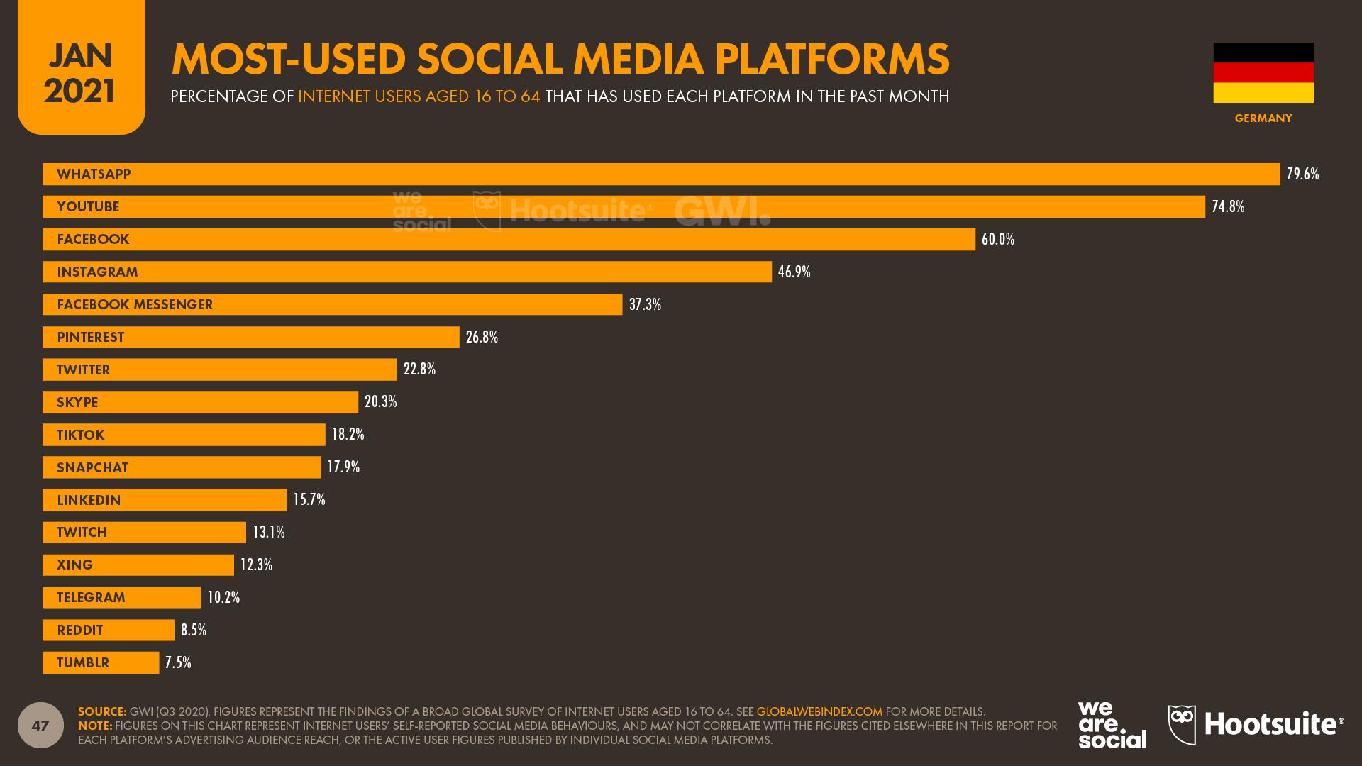 Statistik der am häufigsten genutzten Social Media Plattformen