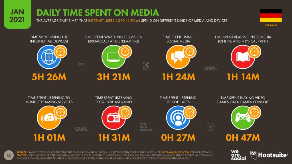 Statistik, die die Zeit anzeigt, die Menschen mit div. Medien verbringen