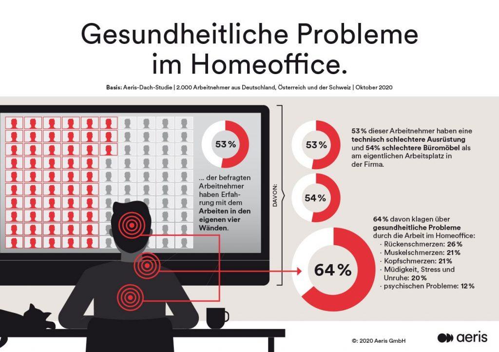 Statistik zu gesundheitlichen Problemen im Homeoffice